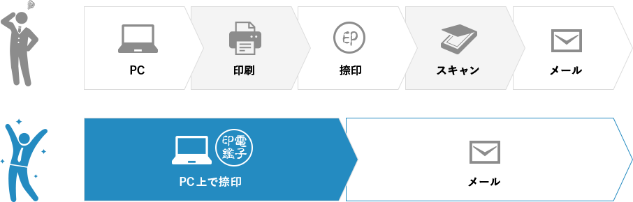 シヤチハタパソコン決済7 働き方がかわる業務効率比較